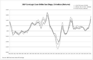 20210727-case-shiller-graph-2